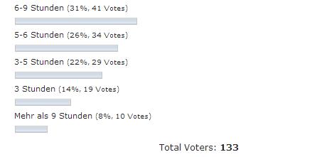 Umfrage Transkription - 6-9 Stunden (31%, 41 Votes) - 5-6 Stunden (26%, 34 Votes) - 3-5 Stunden (22%, 29 Votes)- 3 Stunden (14%, 19 Votes)- Mehr als 9 Stunden (8%, 10 Votes)